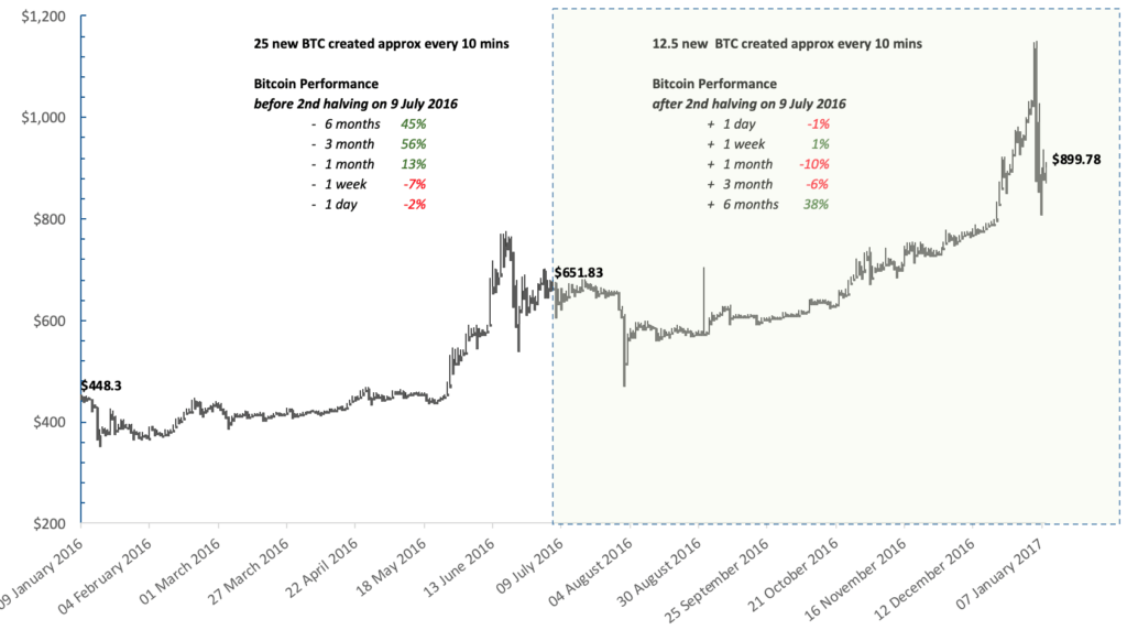 2016 bitcoin halving price analysis