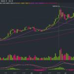 Bitcoin price analysis: BTC/USDT hits $12,000 level but momentum fizzles