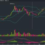 Bitcoin Price Analysis: BTC/USDT at a pivotal point