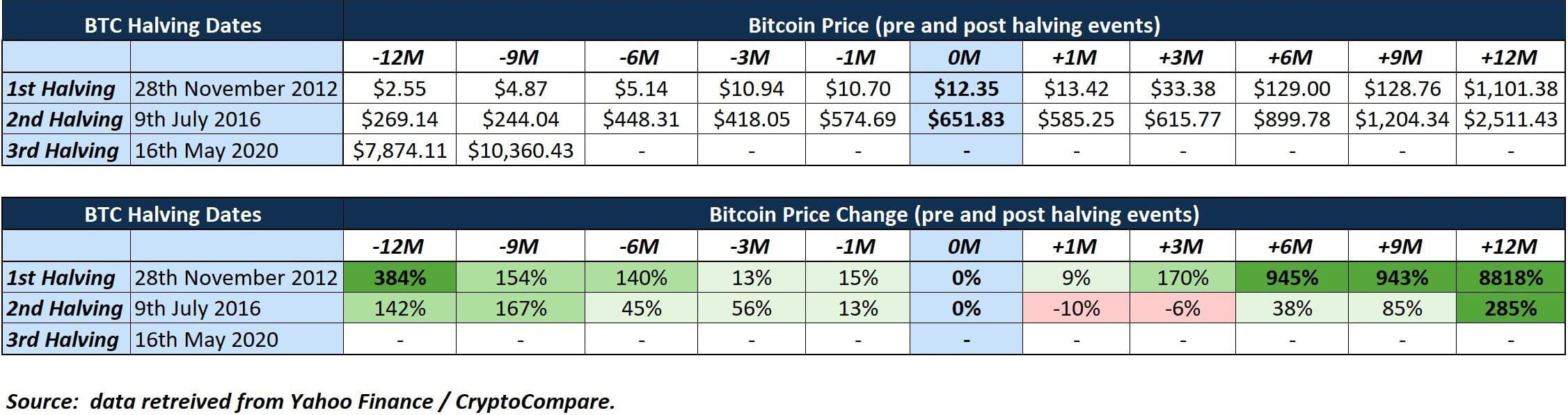 Bitcoin Halving Dates / Bitcoin Price May Drop After Halving Historical Data Shows Coindesk ...