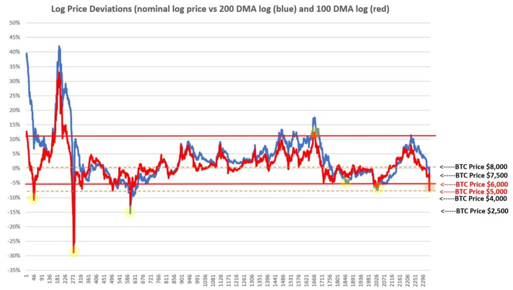 Log price deviations of Bitcoin