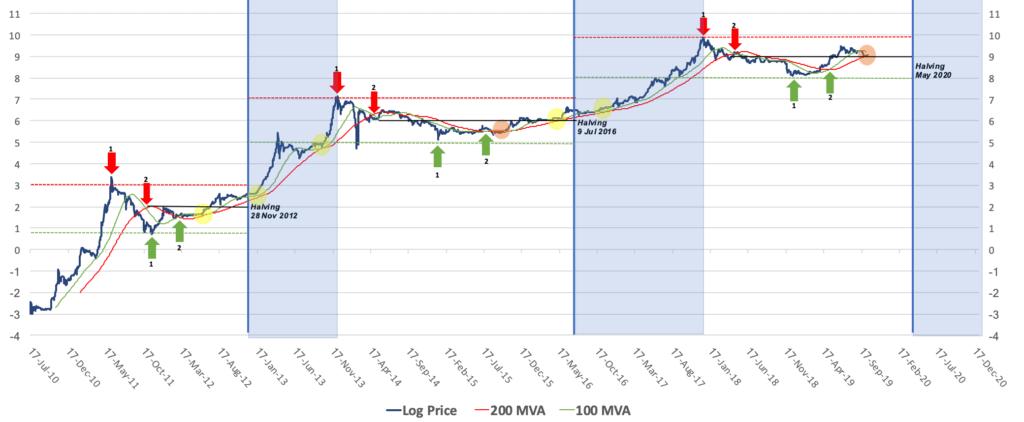 Bitcoin Log Price Chart Ysis A