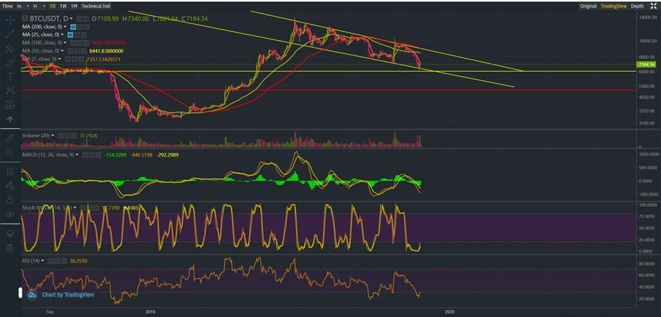 Bitcoin Price on Binance