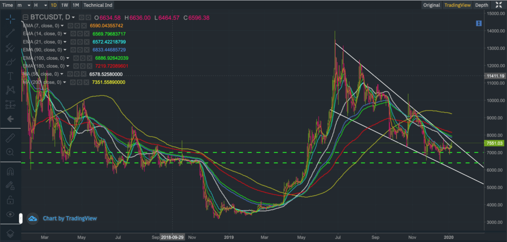 Candlestick chart showing the price of BTCUSDT (Bitcoin)